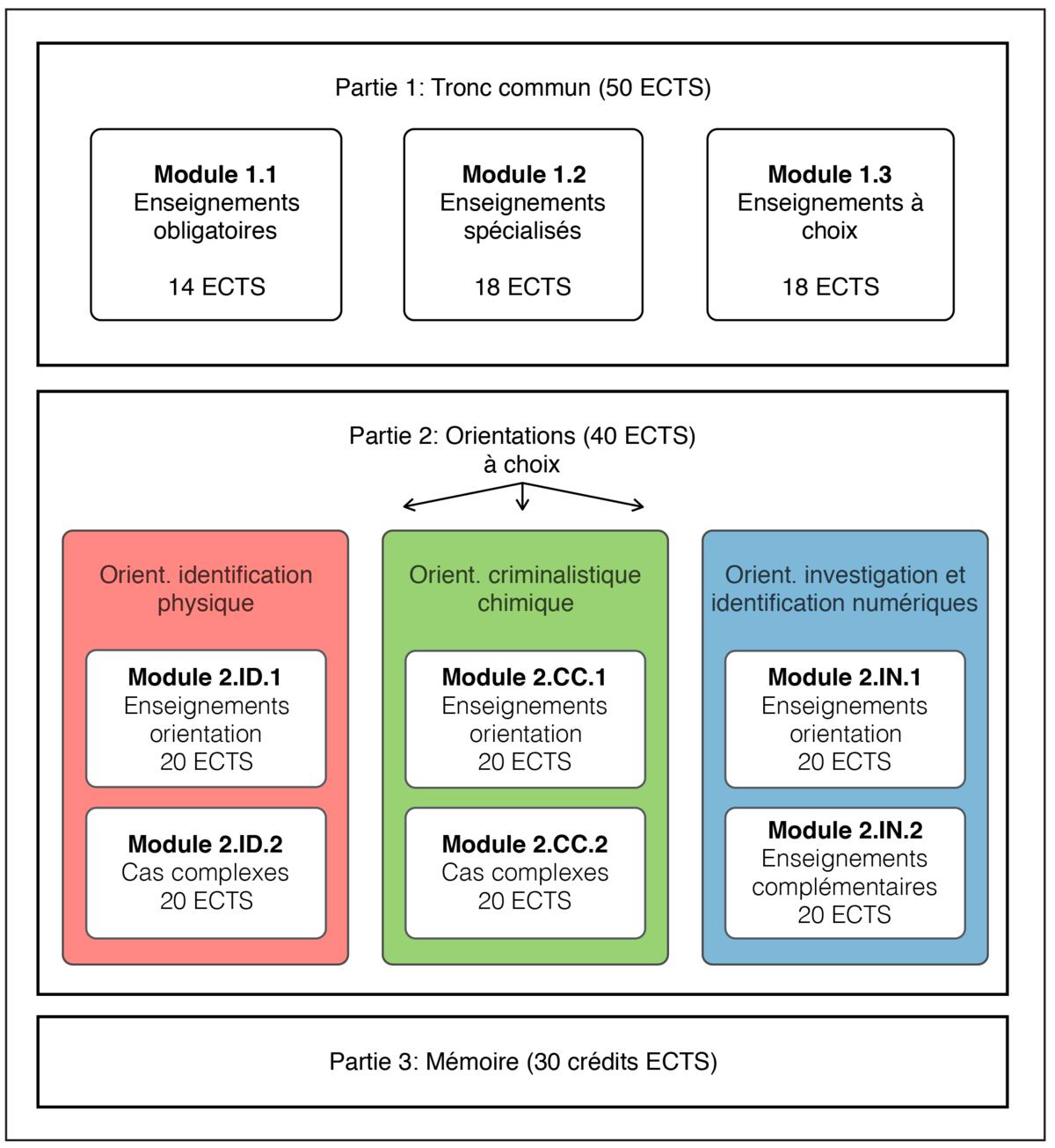 ESC-ReglMScScienceforensique2016Vdef-resize1200x1306.png