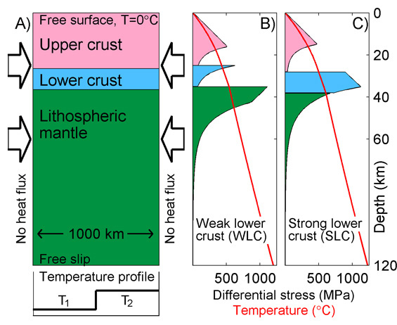 Shortening Of The Continental Lithosphere Iste Unil