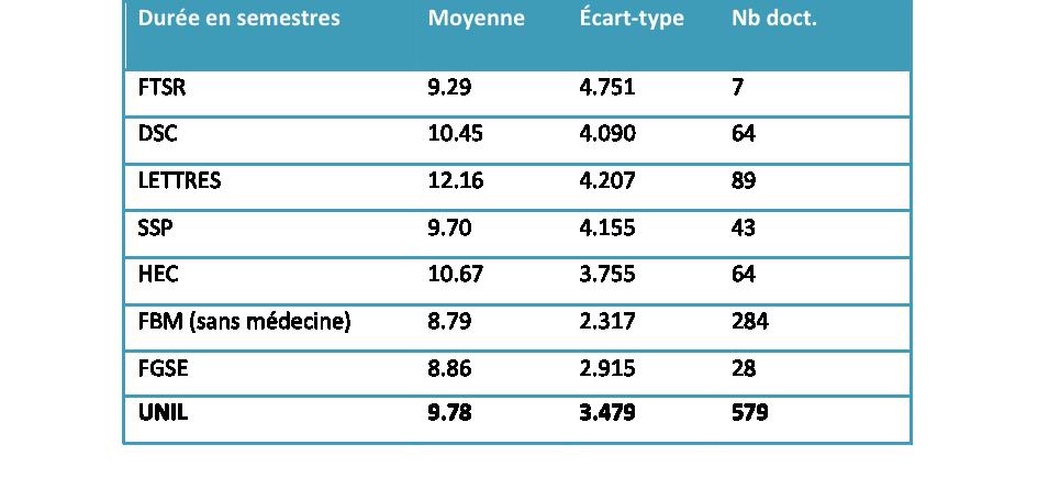 Dure Moyenne En Semestres Du Doctorat LUNIL Pour Les Doctorantes Ayant Dbut Entre 1998 Et 2002 Fonction Des Facults Braun 2013