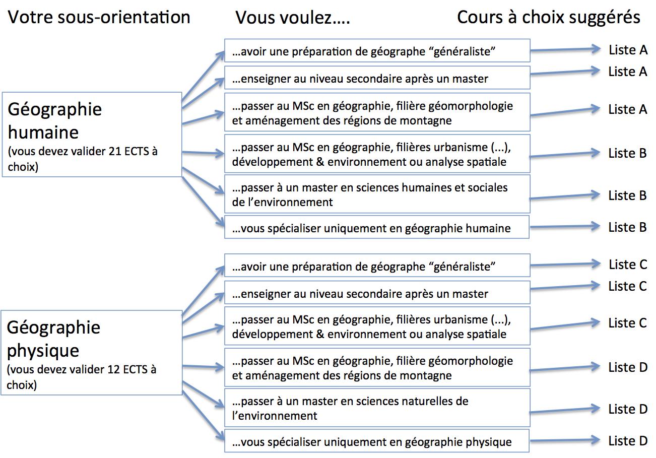 diagramme géographie