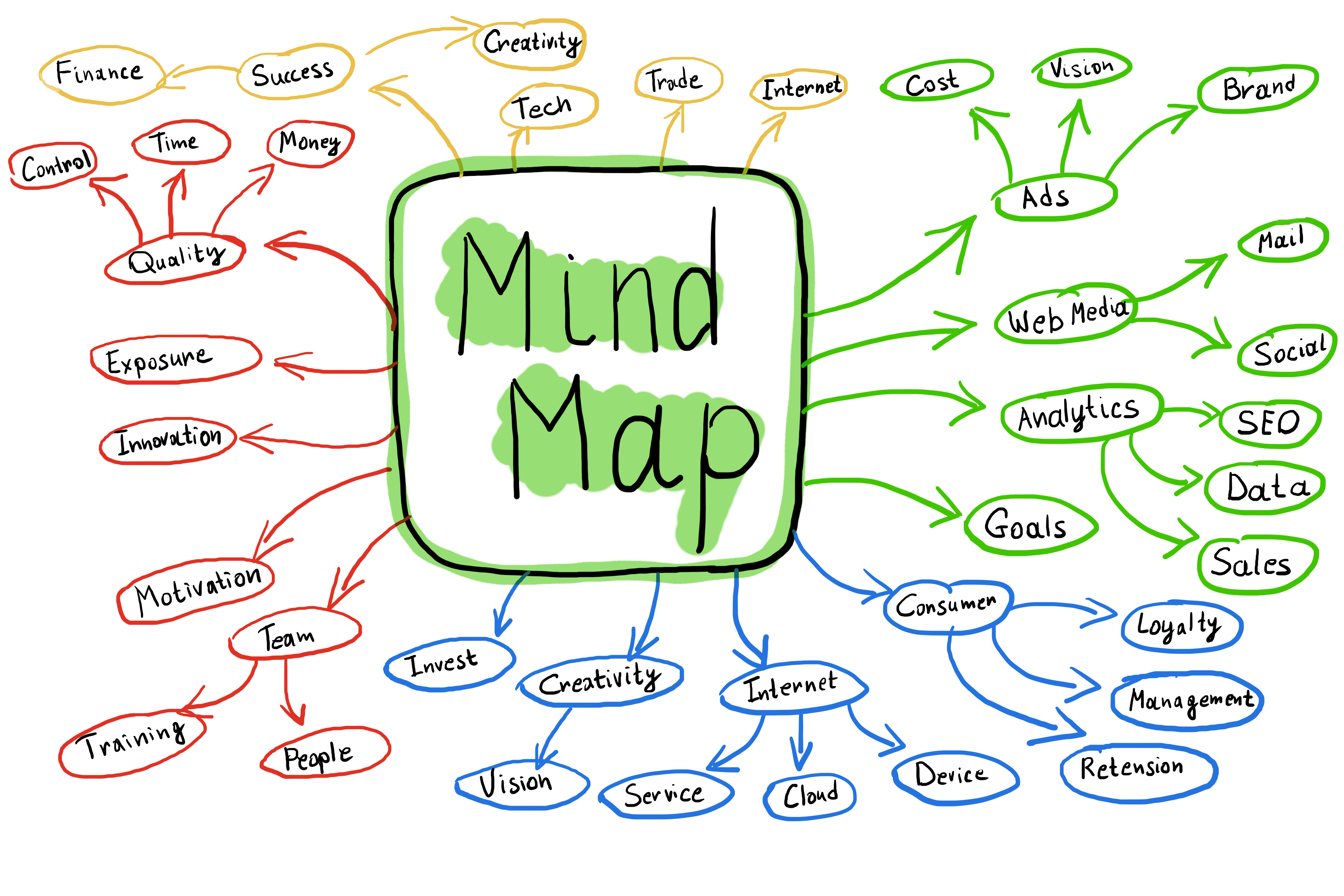 Mind Map.jpg (Flowchart Of Colorful Mind Map Concept)