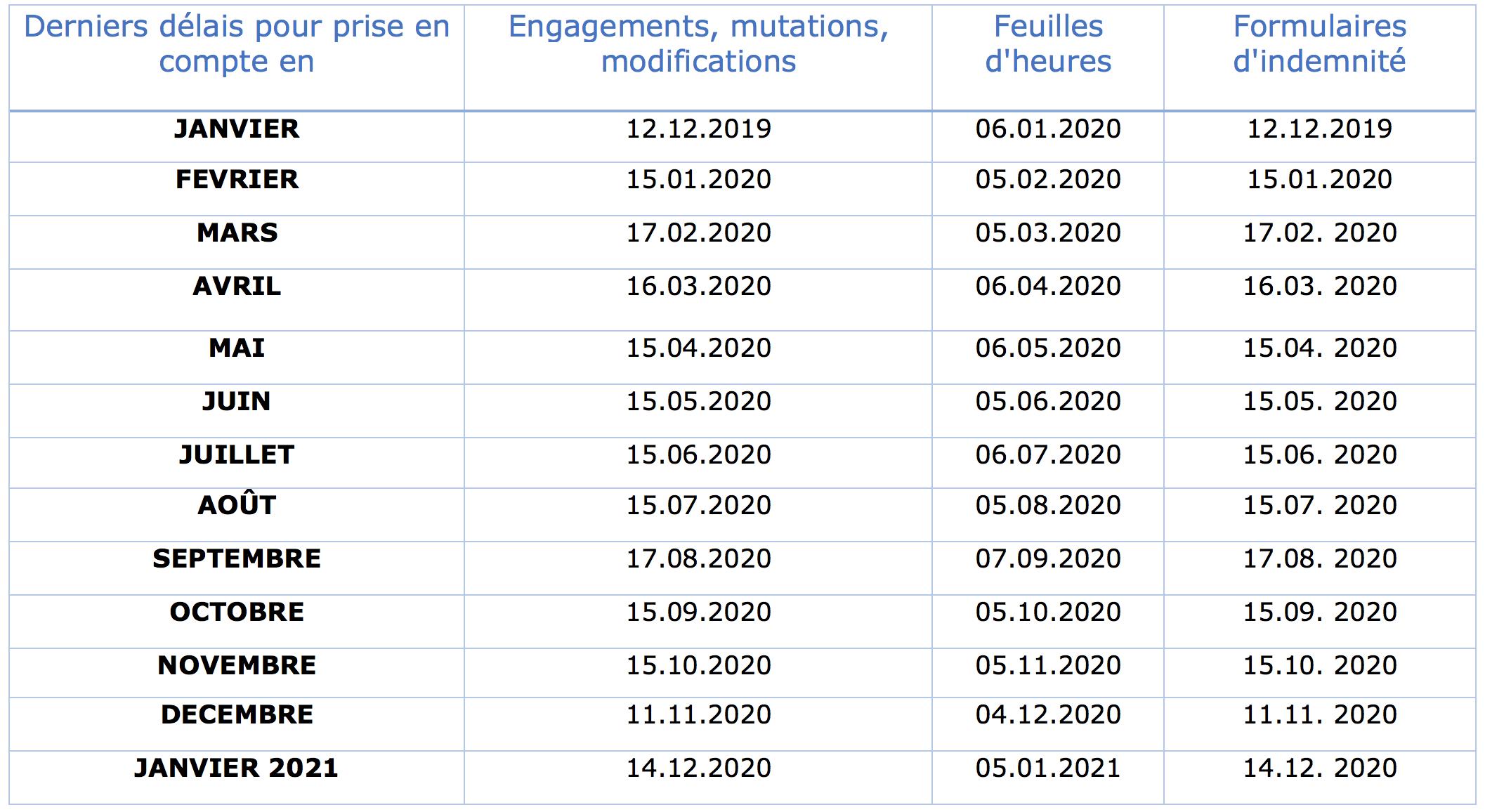 Délais_de_retour_2020.png (Délais de retour 2020)