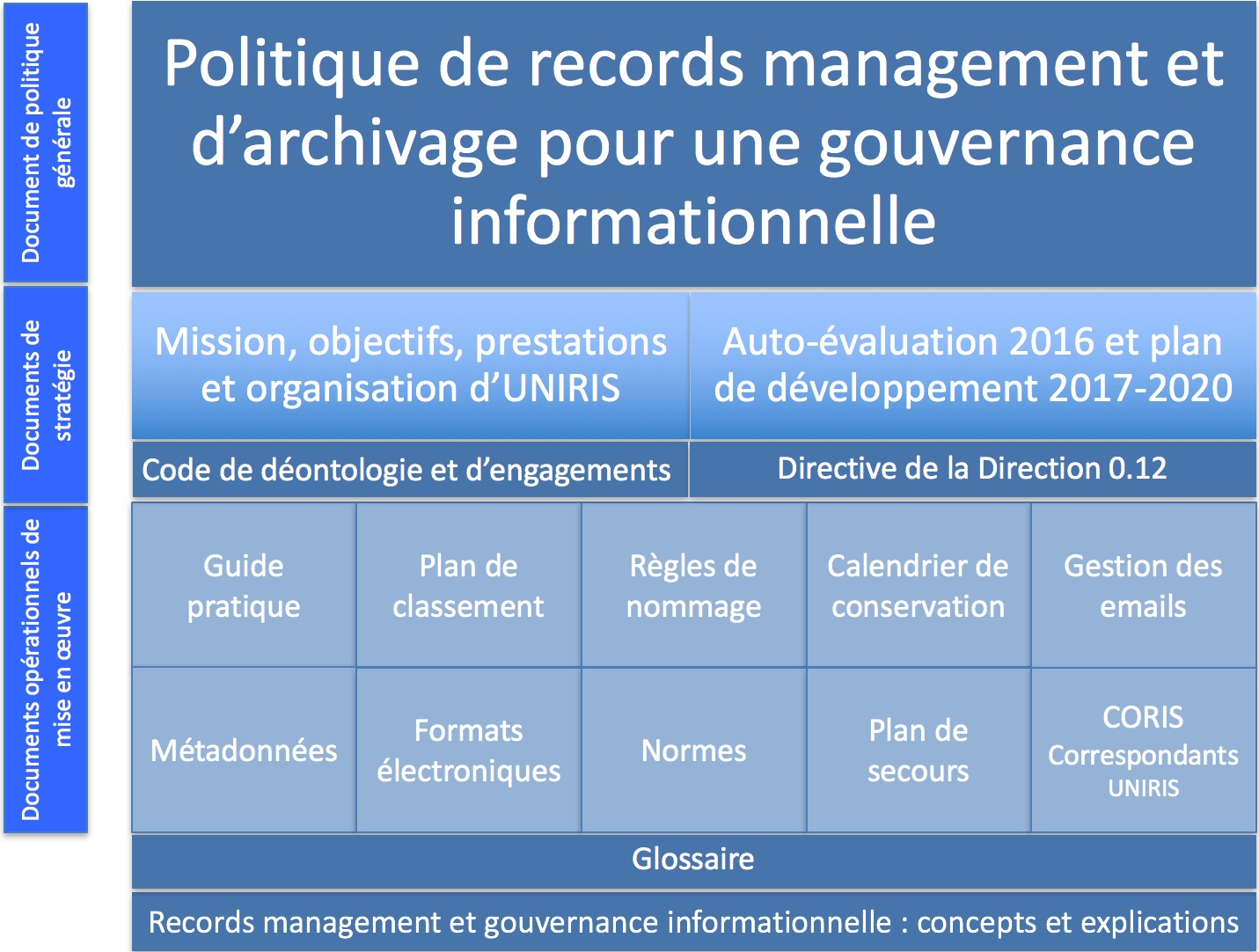 Tableau general des Documents 2017